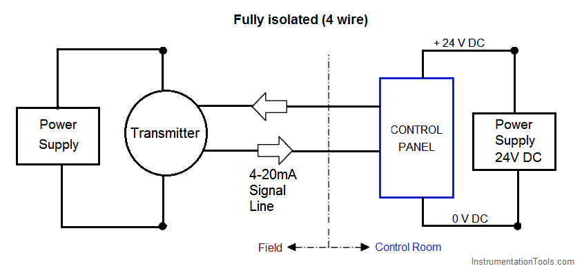 Fully Isolated 4 wire Transmitter