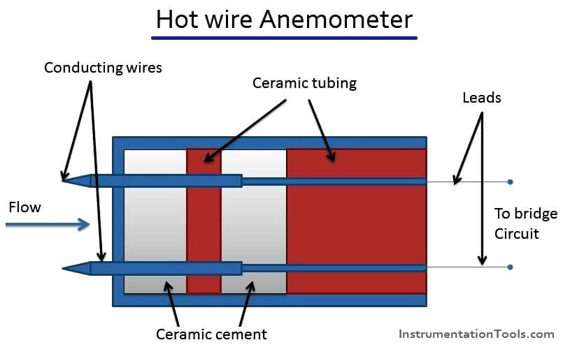 Hot wire Anemometer Principle