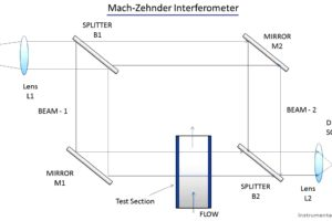 Interferometer Principle