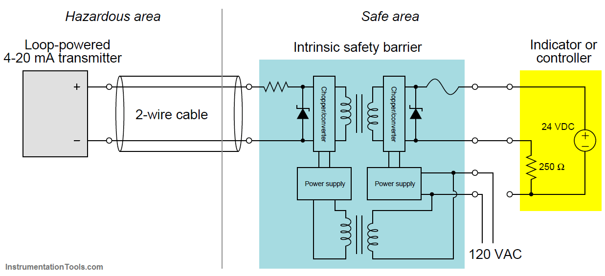 Intrinsic safety barrier