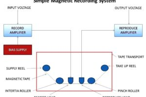 Magnetic Tape Recorder Principle