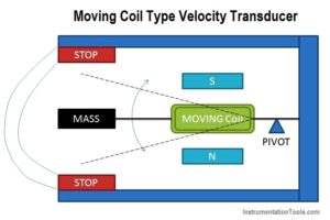 Moving Coil Type Velocity Transducer