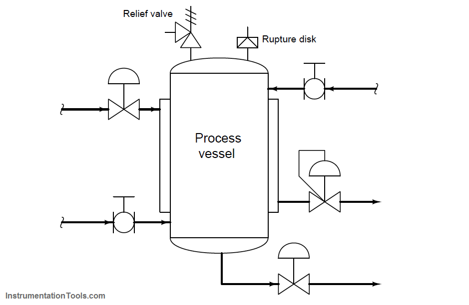 Over Pressure Protection Devices