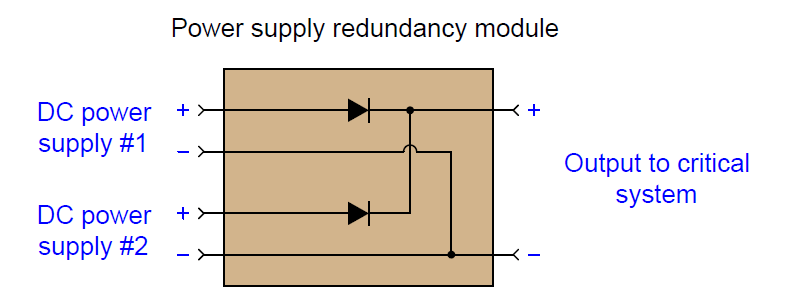 Power supply redundancy module
