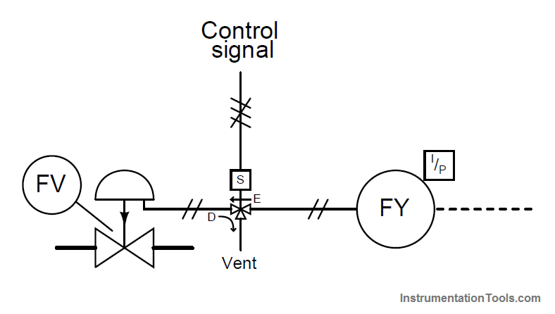 SIS Final Control Elements