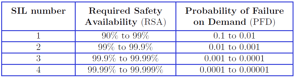 Safety Integrity Level | SIL Ratings