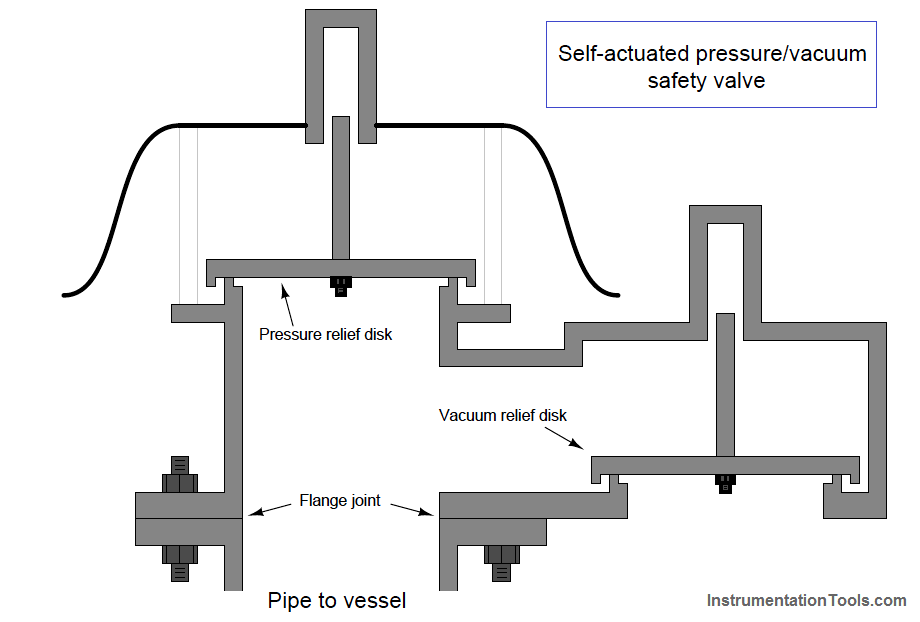 Self-actuated pressure valve