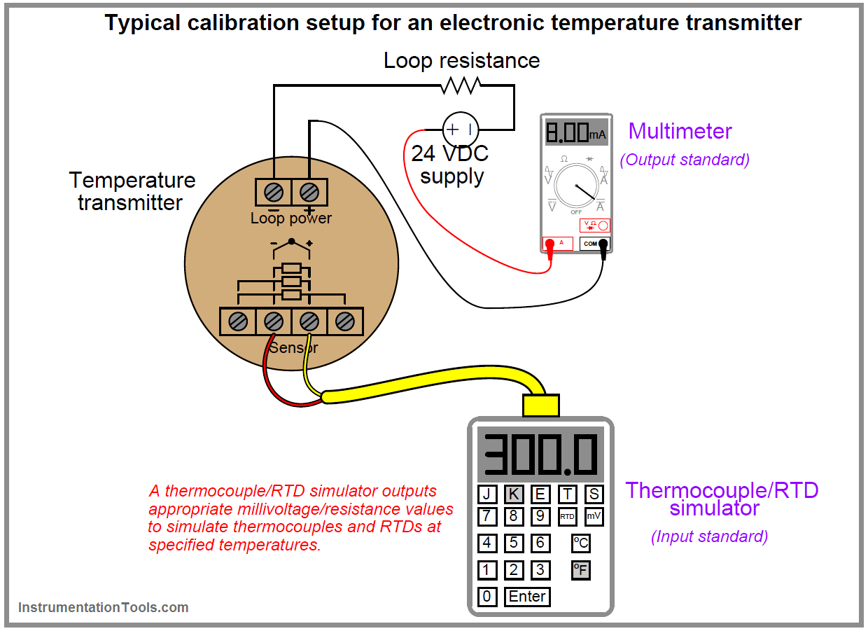 Temperature transmitter Calibration Setup