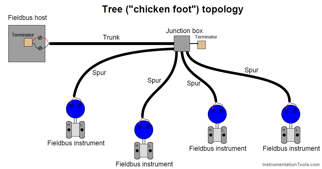 Tree (chicken foot) topology