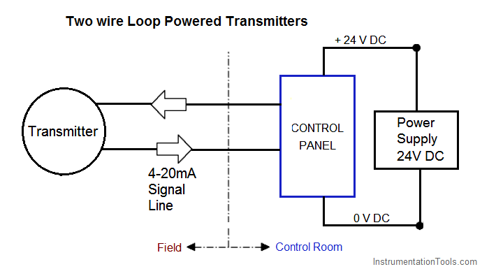 [DIAGRAM_5UK]  4-20 mA Transmitter Wiring Types : 2-Wire, 3-Wire, 4-Wire | Wiring Diagram For Transmitter |  | Instrumentation Tools
