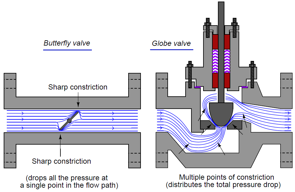 Valve pressure recovery factor