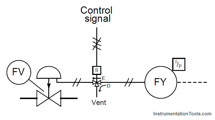 Safety Instrumented System Final Control Elements