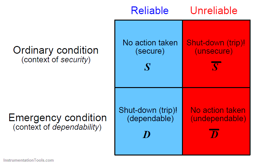 protective component or system