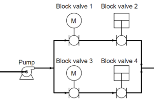 quadruple block valve