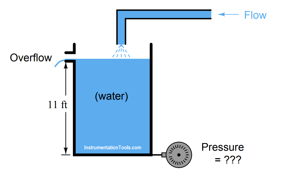 Calculate the hydrostatic pressure