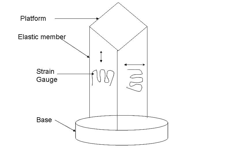 Construction of Load Cell
