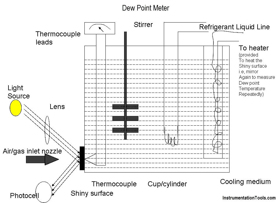 Dew Point Meter Principle