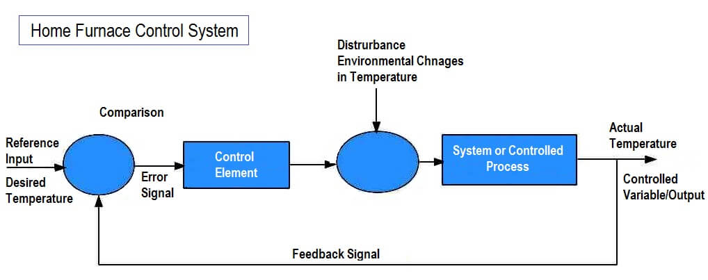 Example of feedback principle