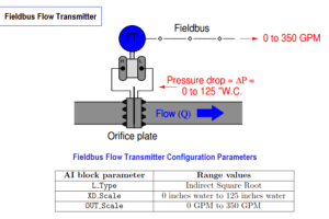 Fieldbus Flow Transmitter Calibration