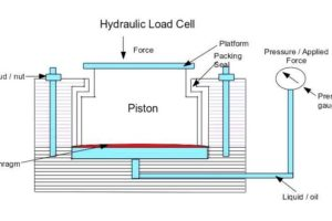 Hydraulic Load Cell Principle