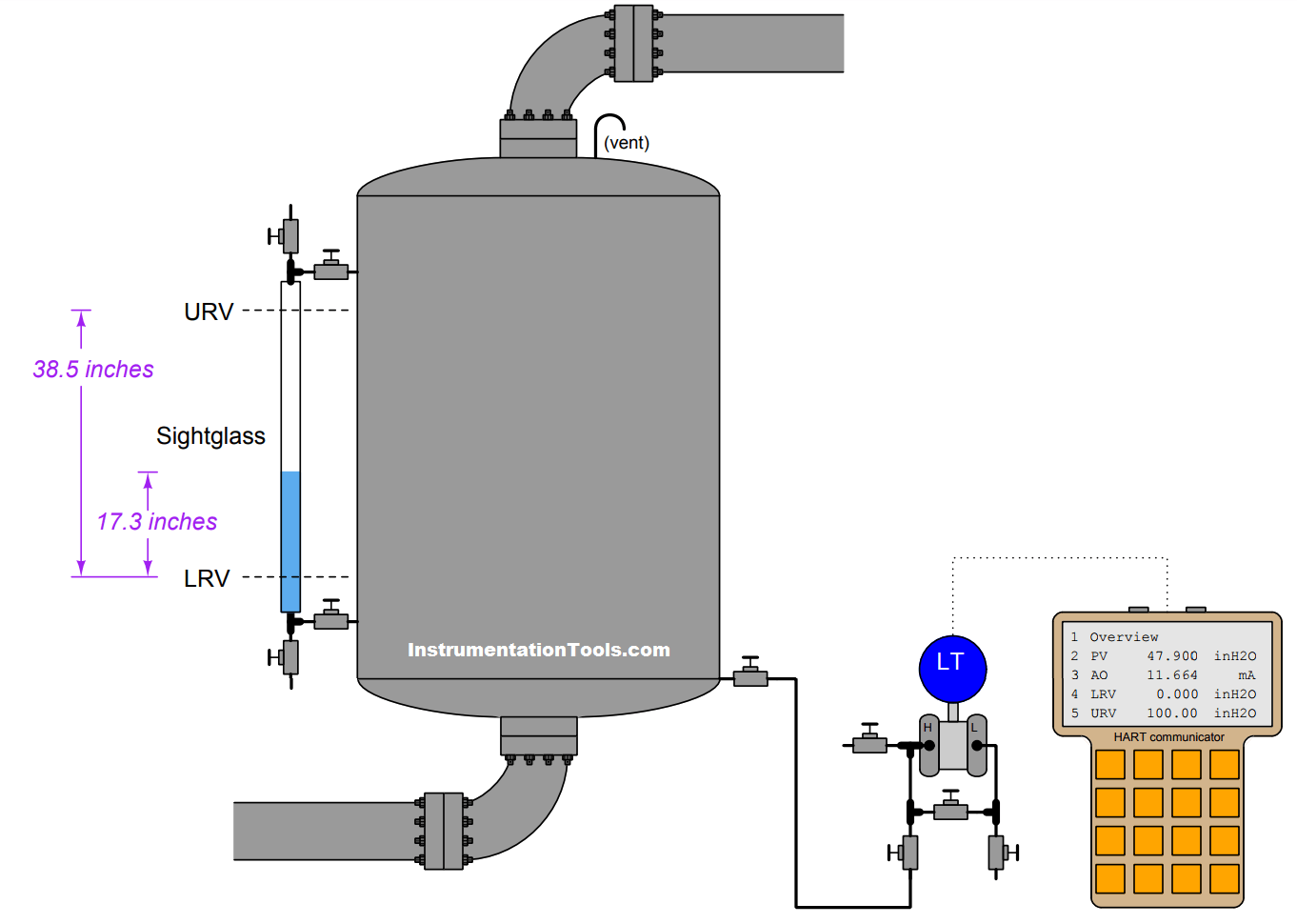 Hydrostatic Level Transmitter Questions