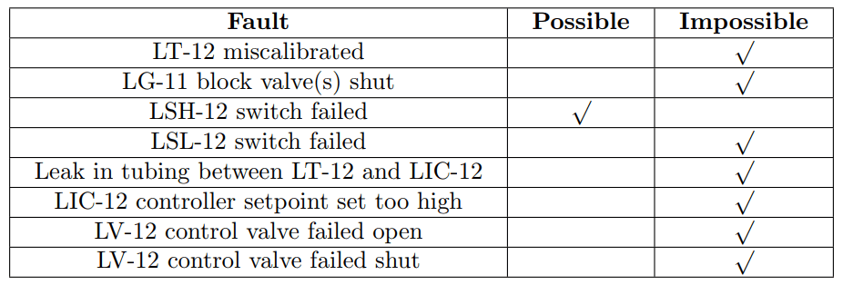 Level Transmitter Fault Analysis Result