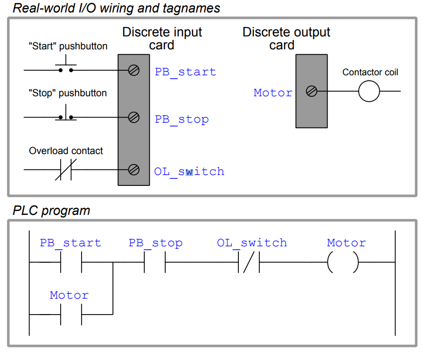 Diagram  Basic Plc Program For Control Of A Three Wiring