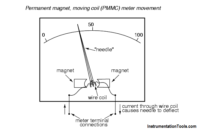 Permanent magnet moving coil instruments (PMMC)