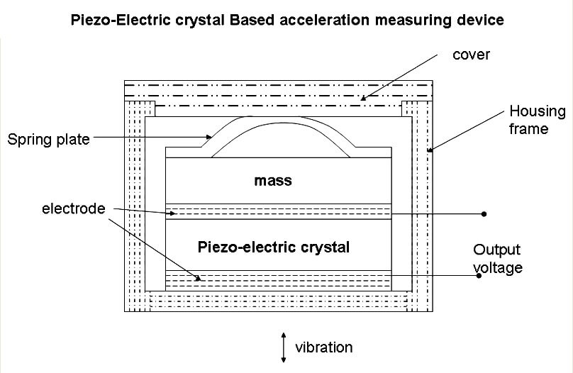 Piezo-electric Acceleration Measuring Device