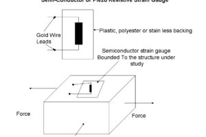 Semi Conductor or Piezo Resistive Strain Gauge Principle