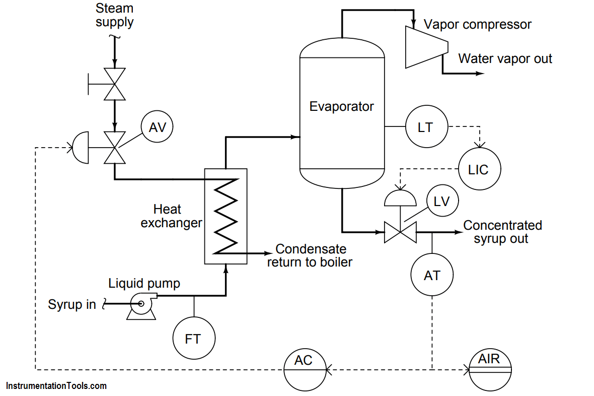 Steam flow to the heat exchanger
