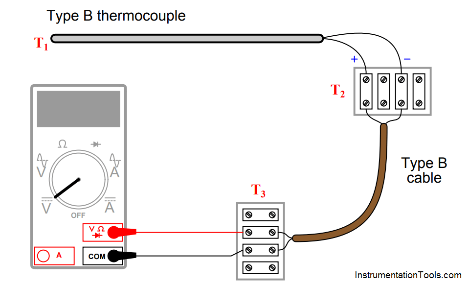 Thermocouple measurement and reference junction temperatures