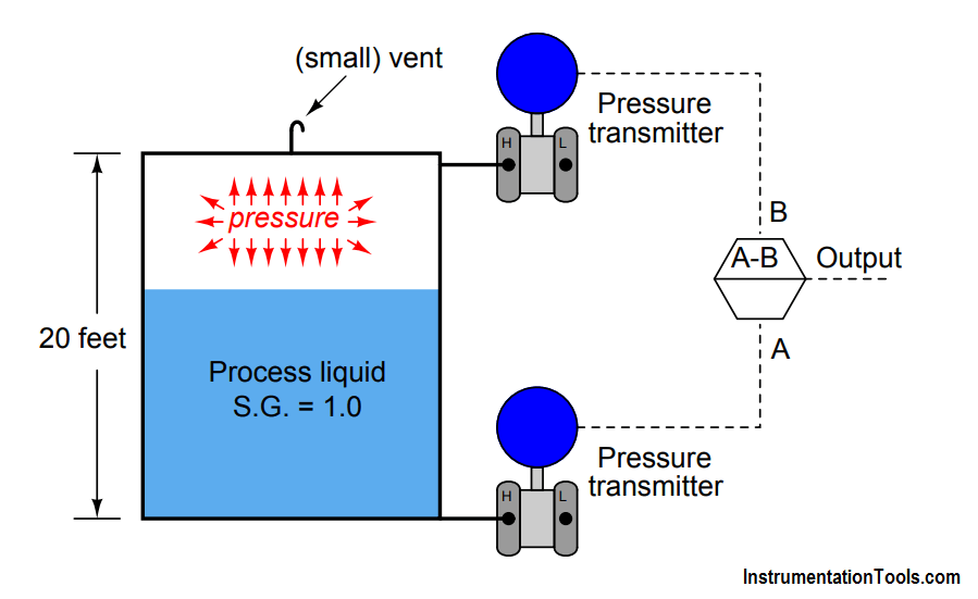 Two Differential Pressure Transmitters