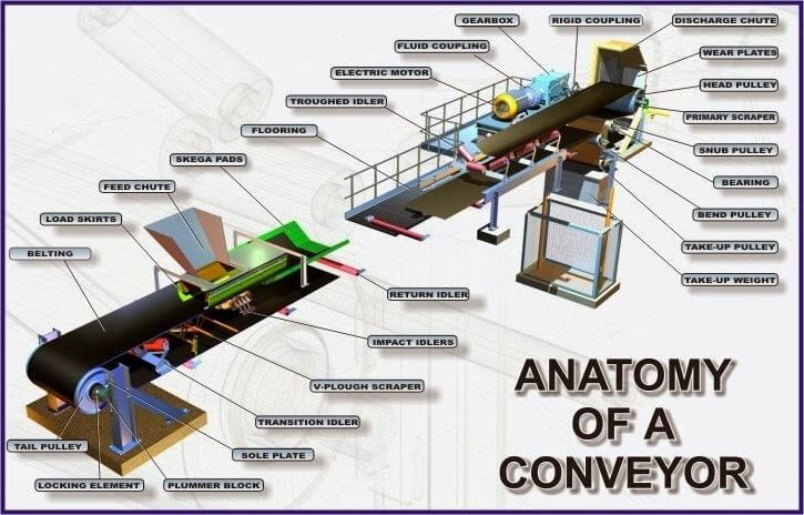 belt conveyors principle