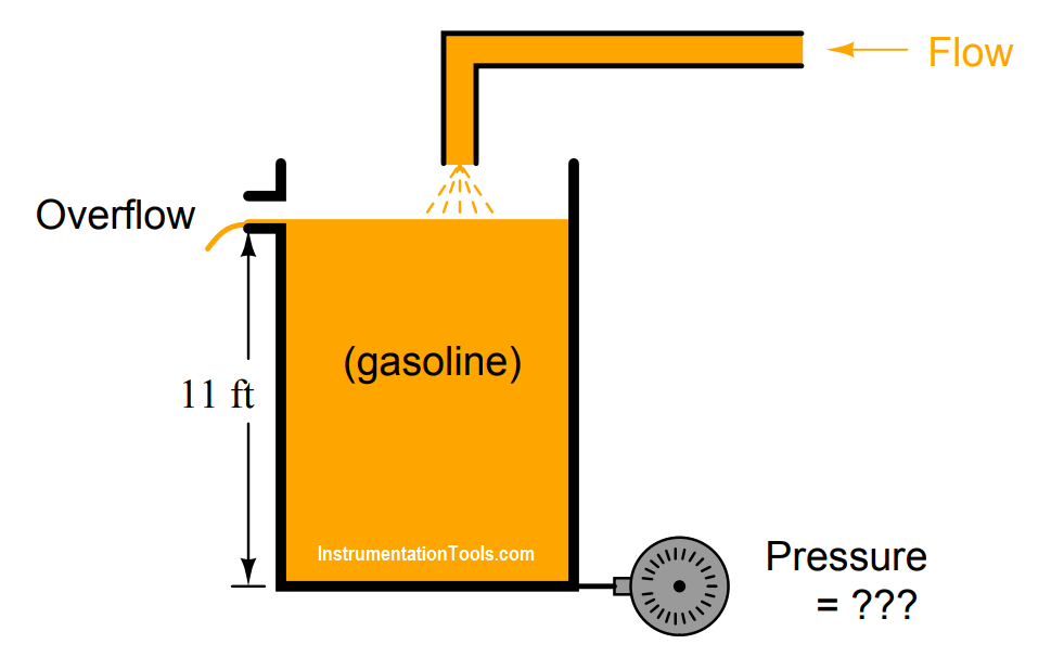 hydrostatic pressure measurement calculation