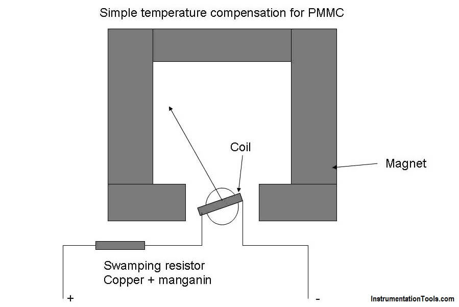 temperature compensation circuit for PMMC