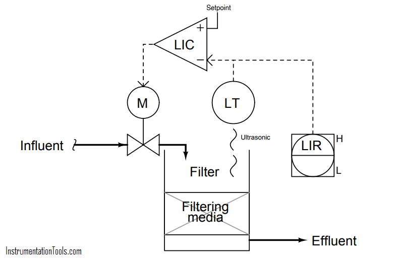 water filter level control system - 2