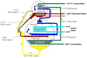 Absorber in absorption chiller