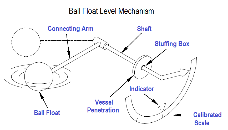 Ball Float Level Mechanism
