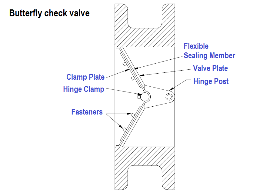 Butterfly check valves