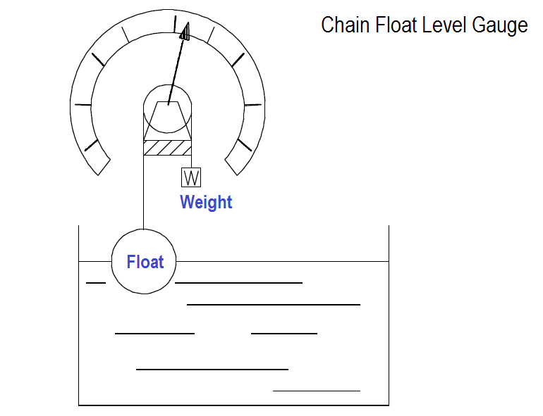 Chain Float Level Gauge Principle