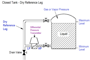 Closed Tank - Dry Reference Leg