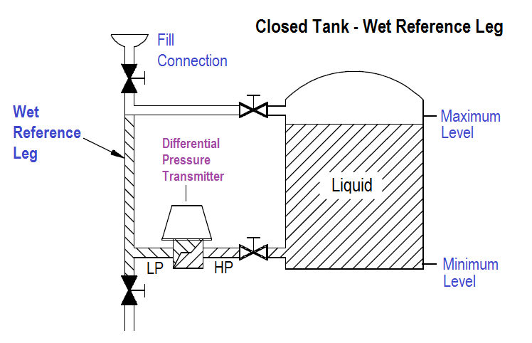 Closed Tank Wet Reference Leg