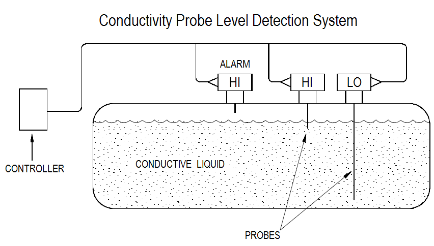 Conductivity Probe Level Detection System