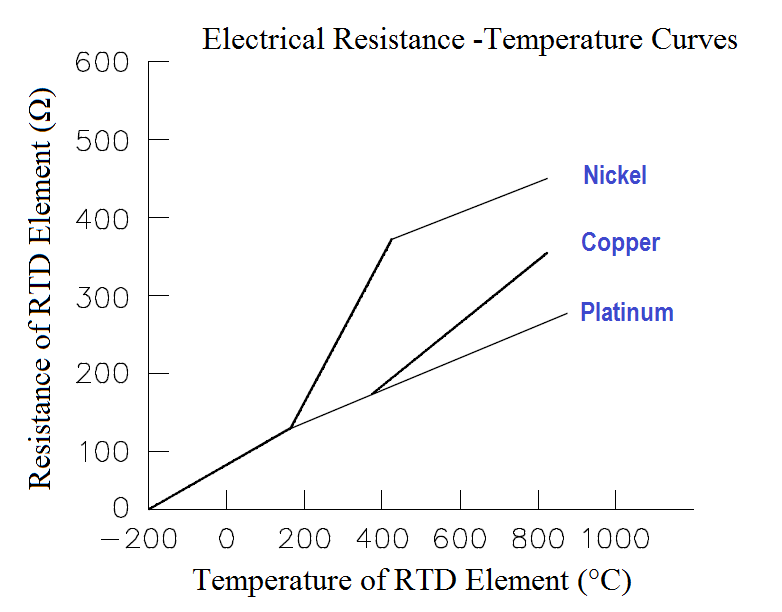 Electrical Resistance Temperature Curves of RTD