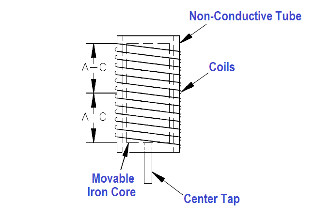 Inductance-Type Pressure Transducer Coil