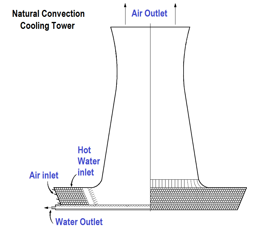 Natural Convection Cooling Towers