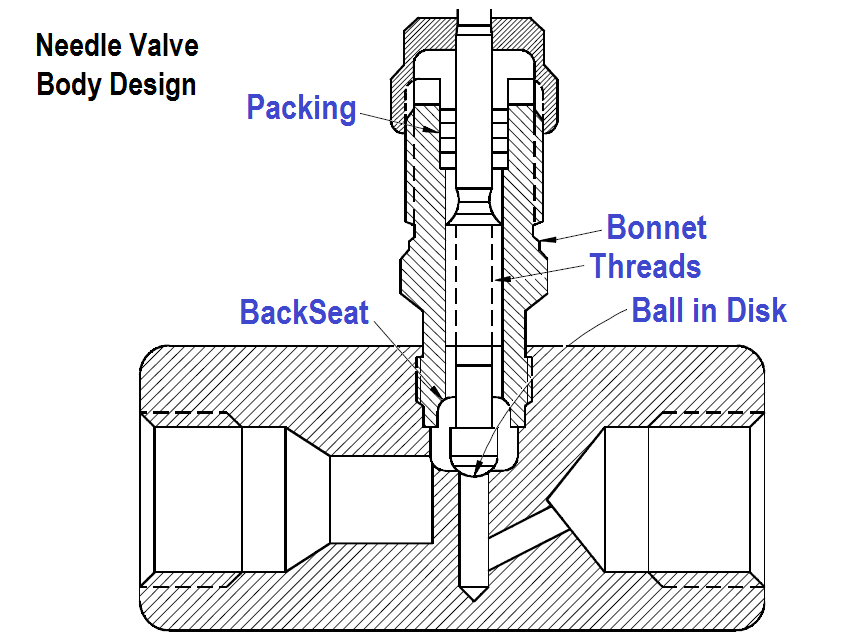 Needle Valve Body Design