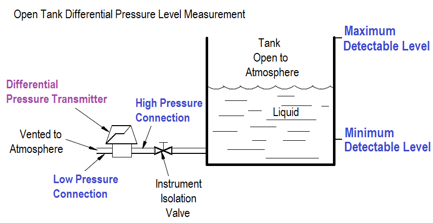 Open Tank Differential Pressure Level Measurement