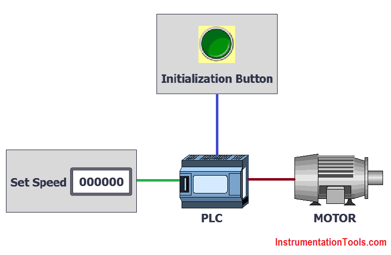 PLC Program for Automatic Parameter initialization